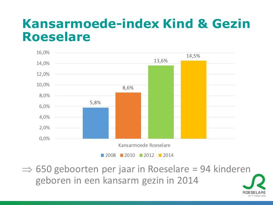 Kansarmoede-index Kind & Gezin centrumsteden West-Vlaanderen 2008201020122014 Brugge4,0 %5,6 %7,7 %7,1 % Kortrijk7,0 %9,8 %18,0 %15,4 % Oostende11,2 %16,1 %26,7 %25,0 % Roeselare5,8 %8,6 %13,6 %14,5 % West-Vlaanderen5,7 %7,2 %10,3 % Vlaams-Gewest7,9 %8,6 %10,5 %11,4 %
