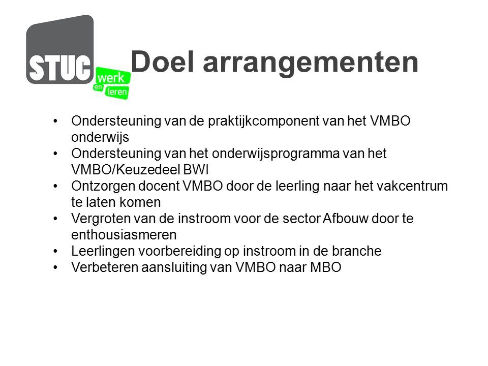 Ondersteuning van de praktijkcomponent van het VMBO onderwijs Ondersteuning van het onderwijsprogramma van het VMBO/Keuzedeel BWI Ontzorgen docent VMB
