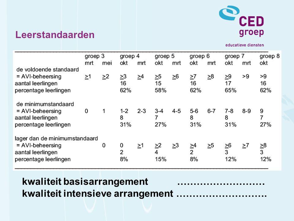 kwaliteit basisarrangement ……………………… kwaliteit intensieve arrangement ……………………….