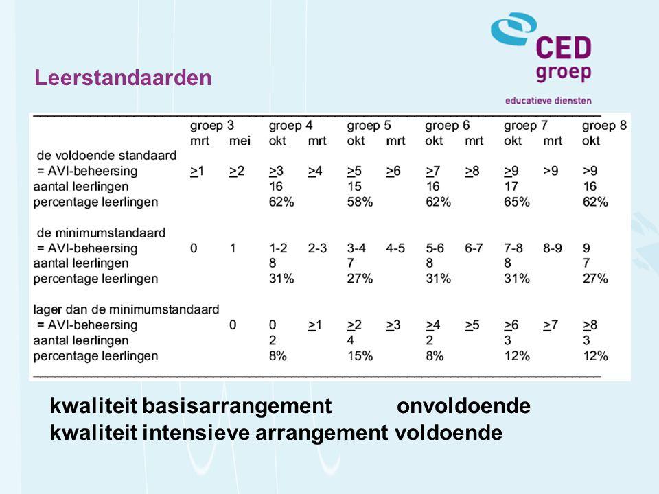 Leerstandaarden kwaliteit basisarrangement onvoldoende kwaliteit intensieve arrangement voldoende