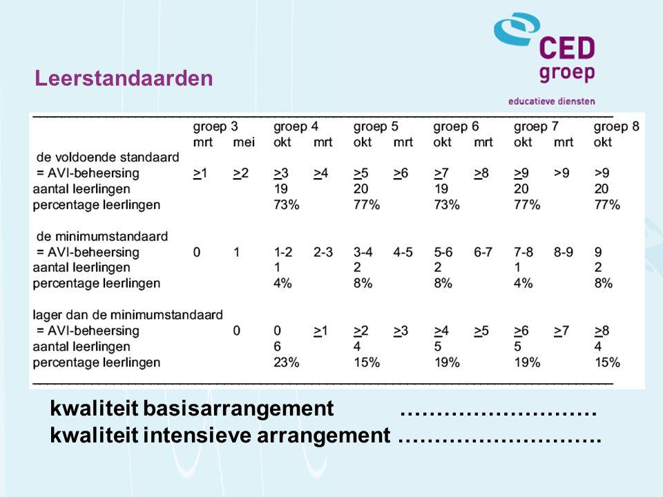 Leerstandaarden kwaliteit basisarrangement ……………………… kwaliteit intensieve arrangement ……………………….