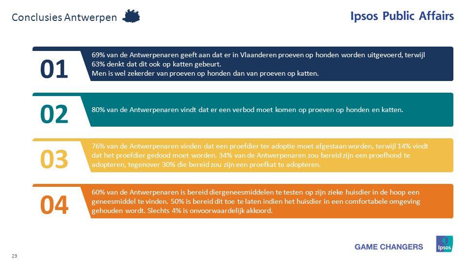 29 Conclusies Antwerpen 69% van de Antwerpenaren geeft aan dat er in Vlaanderen proeven op honden worden uitgevoerd, terwijl 63% denkt dat dit ook op katten gebeurt.
