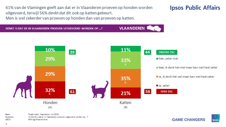 9 Base:Totale basis Vlaanderen (n=1503) Question:V1 Denkt u dat er in Vlaanderen proeven uitgevoerd worden op ….