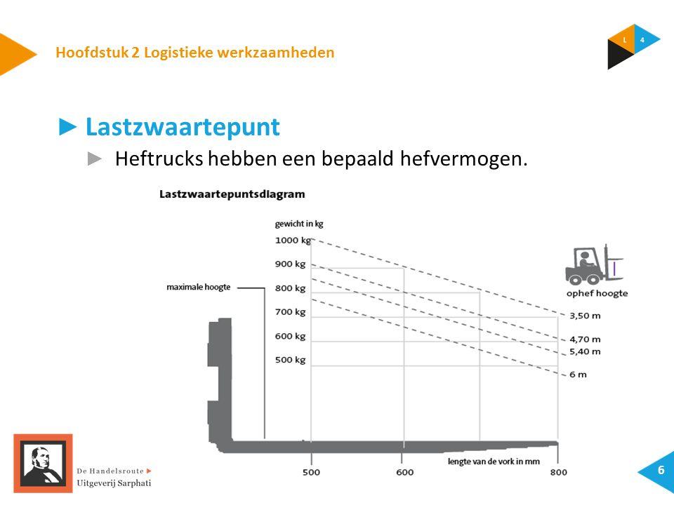 Hoofdstuk 2 Logistieke werkzaamheden 6 ► Lastzwaartepunt ► Heftrucks hebben een bepaald hefvermogen.
