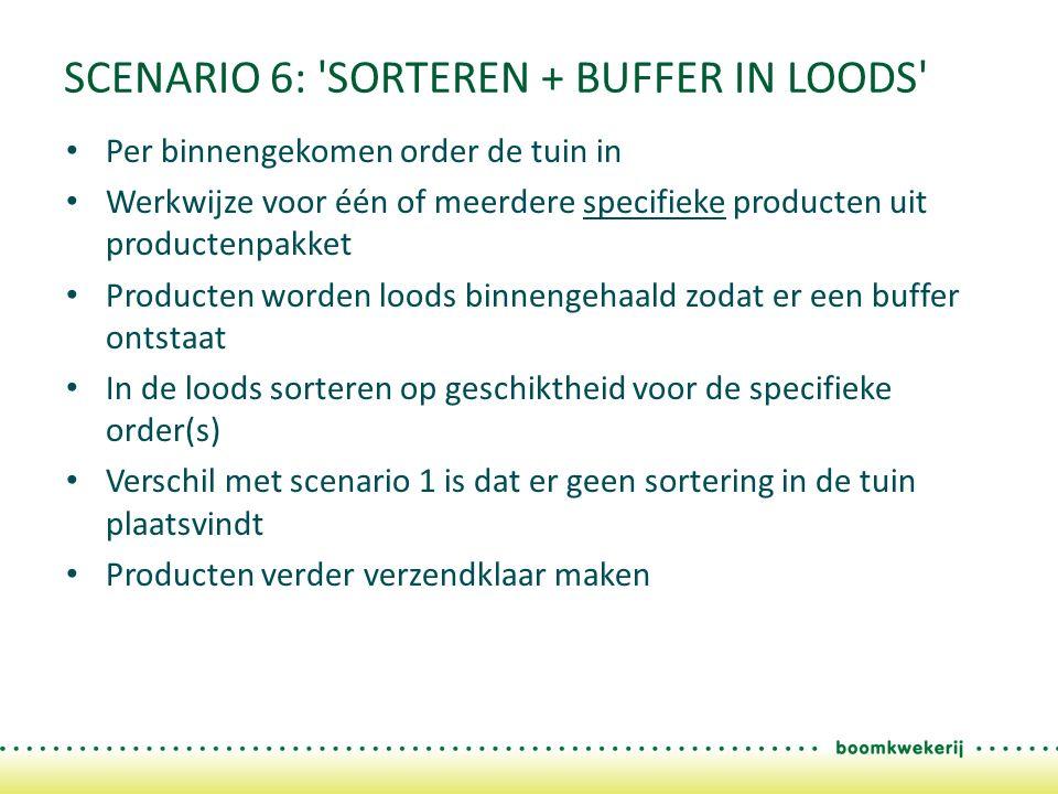 SCENARIO 6: SORTEREN + BUFFER IN LOODS Per binnengekomen order de tuin in Werkwijze voor één of meerdere specifieke producten uit productenpakket Producten worden loods binnengehaald zodat er een buffer ontstaat In de loods sorteren op geschiktheid voor de specifieke order(s) Verschil met scenario 1 is dat er geen sortering in de tuin plaatsvindt Producten verder verzendklaar maken