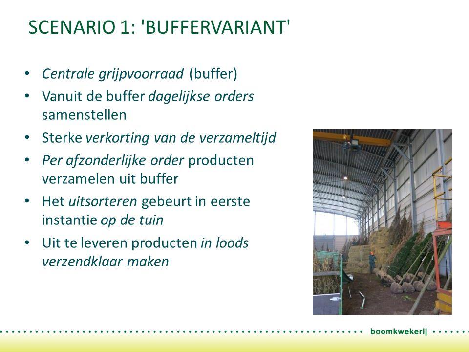 SCENARIO 1: 'BUFFERVARIANT' Centrale grijpvoorraad (buffer) Vanuit de buffer dagelijkse orders samenstellen Sterke verkorting van de verzameltijd Per
