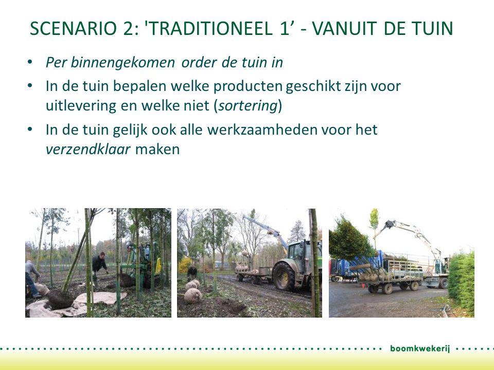 SCENARIO 2: TRADITIONEEL 1' - VANUIT DE TUIN Per binnengekomen order de tuin in In de tuin bepalen welke producten geschikt zijn voor uitlevering en welke niet (sortering) In de tuin gelijk ook alle werkzaamheden voor het verzendklaar maken
