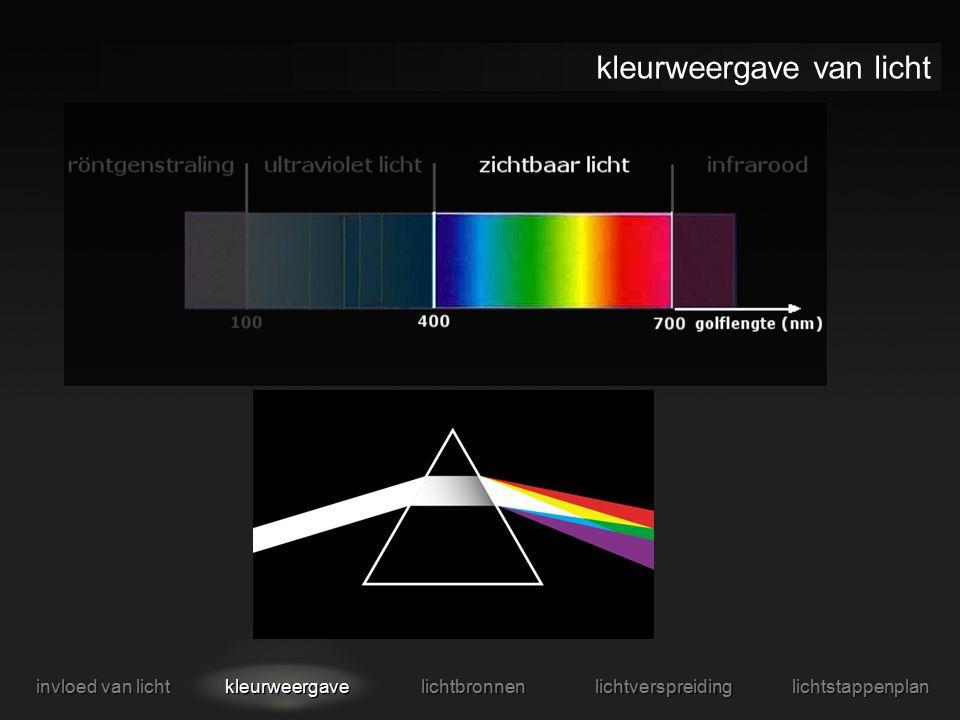 kleurweergave van licht invloed van licht kleurweergave lichtbronnen lichtverspreiding lichtstappenplan