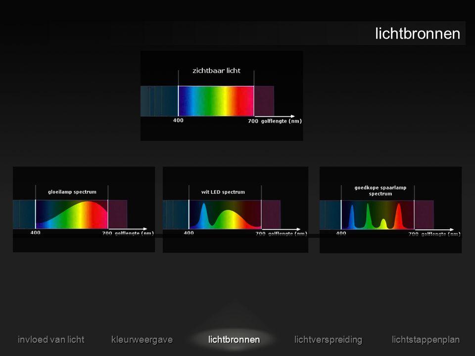lichtbronnen invloed van licht kleurweergave lichtbronnen lichtverspreiding lichtstappenplan