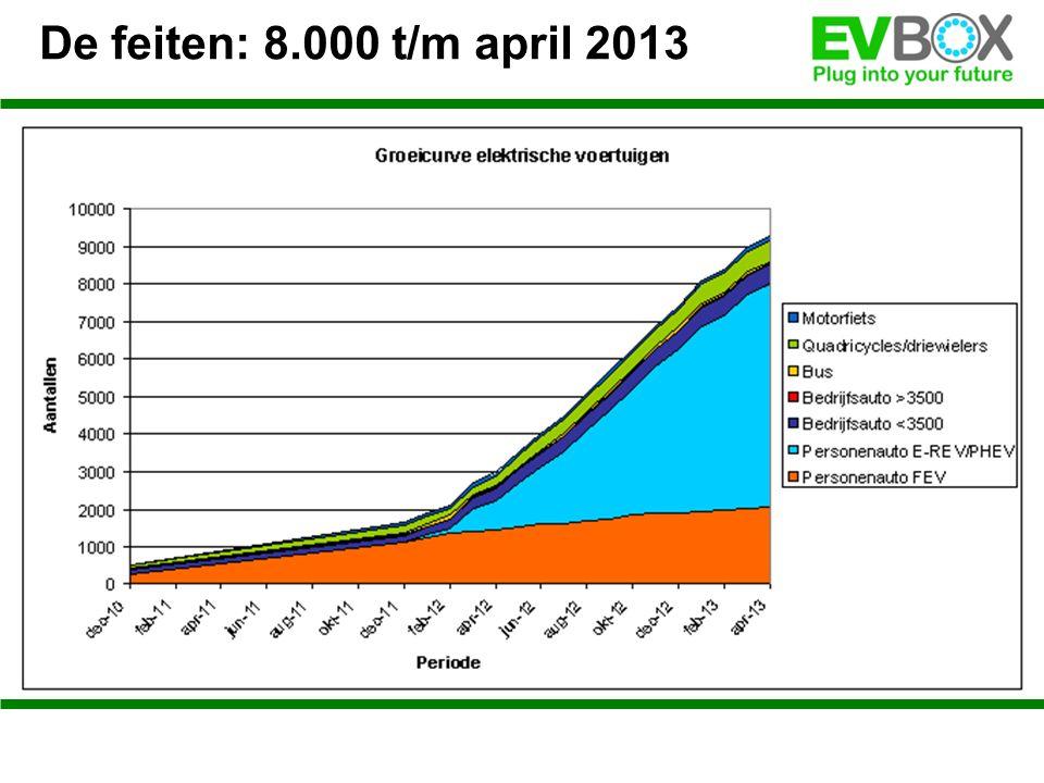 De feiten: 8.000 t/m april 2013