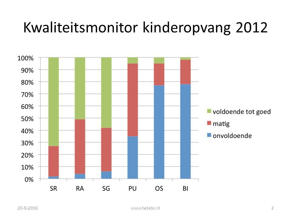 Kwaliteitsmonitor kinderopvang 2012 20-9-2016www.hetabc.nl2