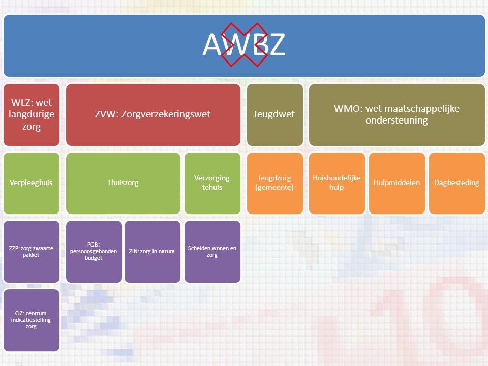 AWBZ WLZ: wet langdurige zorg Verpleeghuis ZZP: zorg zwaarte pakket CIZ: centrum indicatiestelling zorg ZVW: Zorgverzekeringswet Thuiszorg PGB: persoo