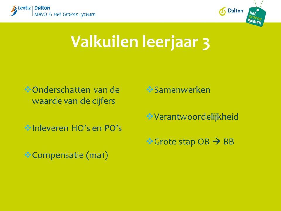 Valkuilen leerjaar 3  Onderschatten van de waarde van de cijfers  Inleveren HO's en PO's  Compensatie (ma1)  Samenwerken  Verantwoordelijkheid  Grote stap OB  BB