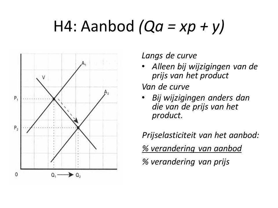 H4: Aanbod (Qa = xp + y) Langs de curve Alleen bij wijzigingen van de prijs van het product Van de curve Bij wijzigingen anders dan die van de prijs van het product.