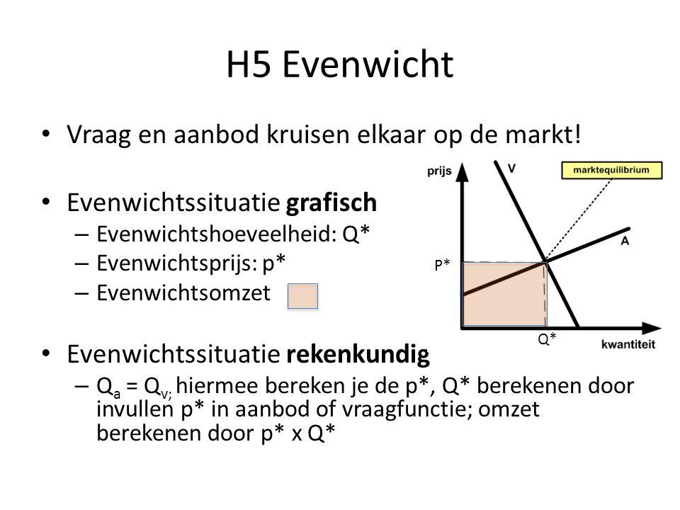 H5 Evenwicht Vraag en aanbod kruisen elkaar op de markt.