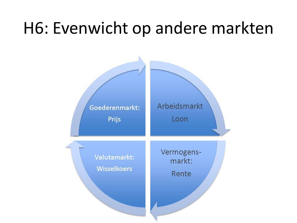 H6: Evenwicht op andere markten Arbeidsmarkt Loon Vermogens- markt: Rente Valutamarkt: Wisselkoers Goederenmarkt: Prijs