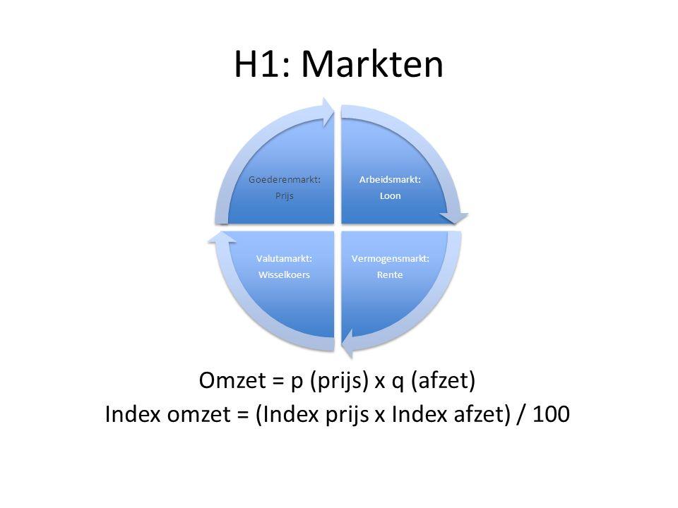 H1: Markten Omzet = p (prijs) x q (afzet) Index omzet = (Index prijs x Index afzet) / 100 Arbeidsmarkt: Loon Vermogensmarkt: Rente Valutamarkt: Wisselkoers Goederenmarkt: Prijs