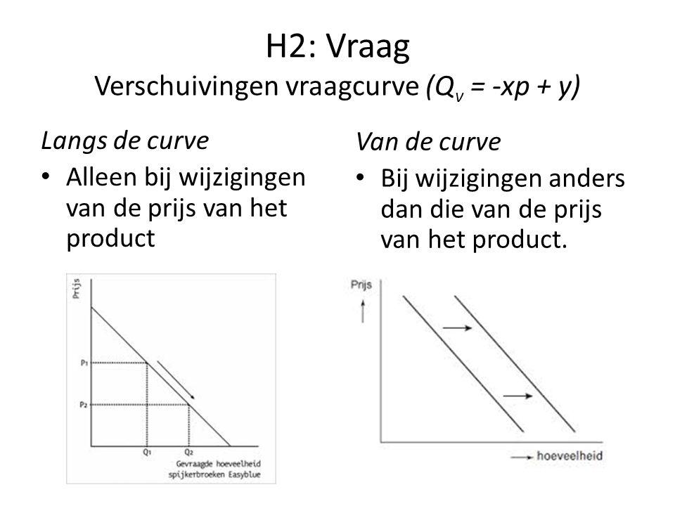 H2: Vraag Verschuivingen vraagcurve (Q v = -xp + y) Langs de curve Alleen bij wijzigingen van de prijs van het product Van de curve Bij wijzigingen anders dan die van de prijs van het product.