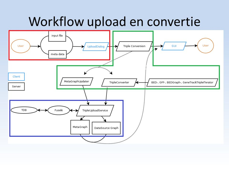 Workflow upload en convertie