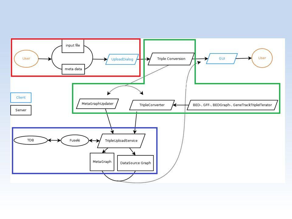 Resultaten Triples opslaan in een Triple Database: – Datasource Graph – Metagraph – Fuseki
