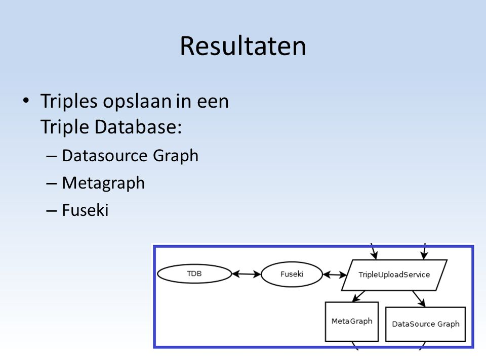 Resultaten Triples opslaan in een Triple Database: – Datasource Graph – Metagraph – Fuseki