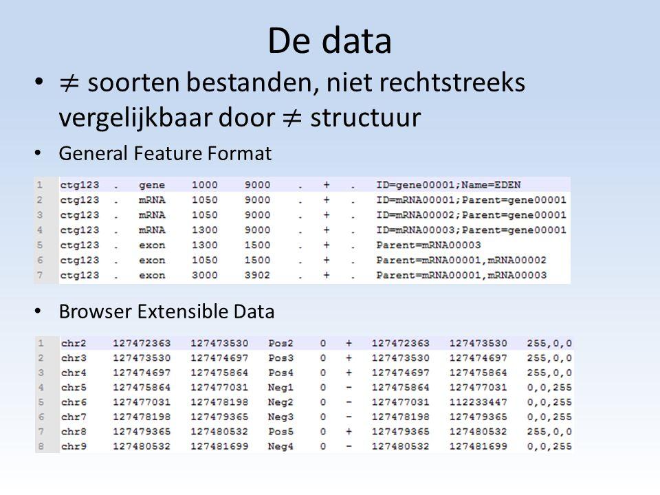 De data