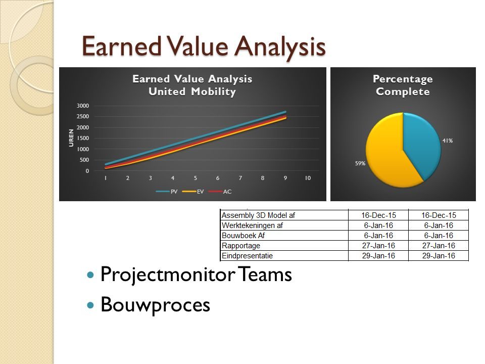 Earned Value Analysis Projectmonitor Teams Bouwproces