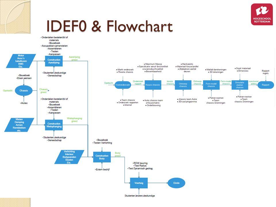 IDEF0 & Flowchart