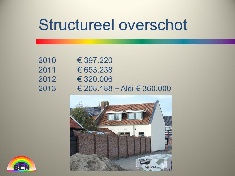 2010 € 397.220 2011 € 653.238 2012 € 320.006 2013 € 208.188 + Aldi € 360.000 Structureel overschot