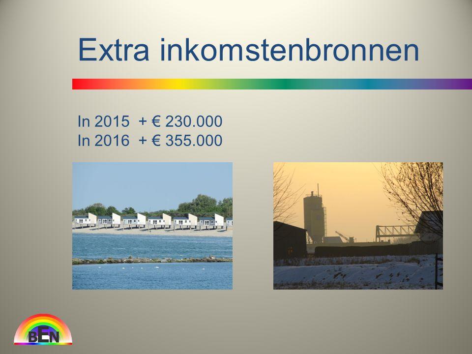 In 2015 + € 230.000 In 2016 + € 355.000 Extra inkomstenbronnen