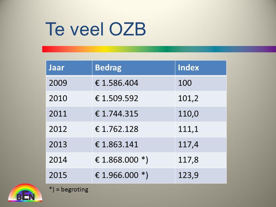 Te veel OZB JaarBedragIndex 2009€ 1.586.404100 2010€ 1.509.592101,2 2011€ 1.744.315110,0 2012€ 1.762.128111,1 2013€ 1.863.141117,4 2014€ 1.868.000 *)117,8 2015€ 1.966.000 *)123,9 *) = begroting