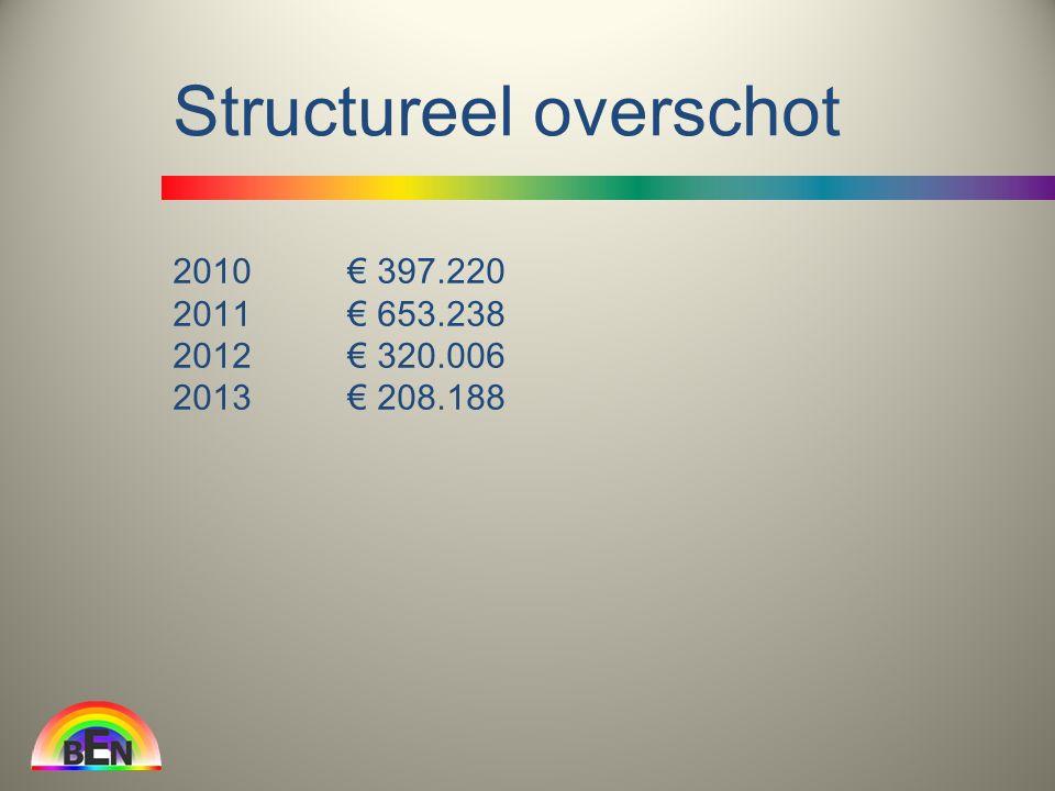 2010 € 397.220 2011 € 653.238 2012 € 320.006 2013 € 208.188 Structureel overschot