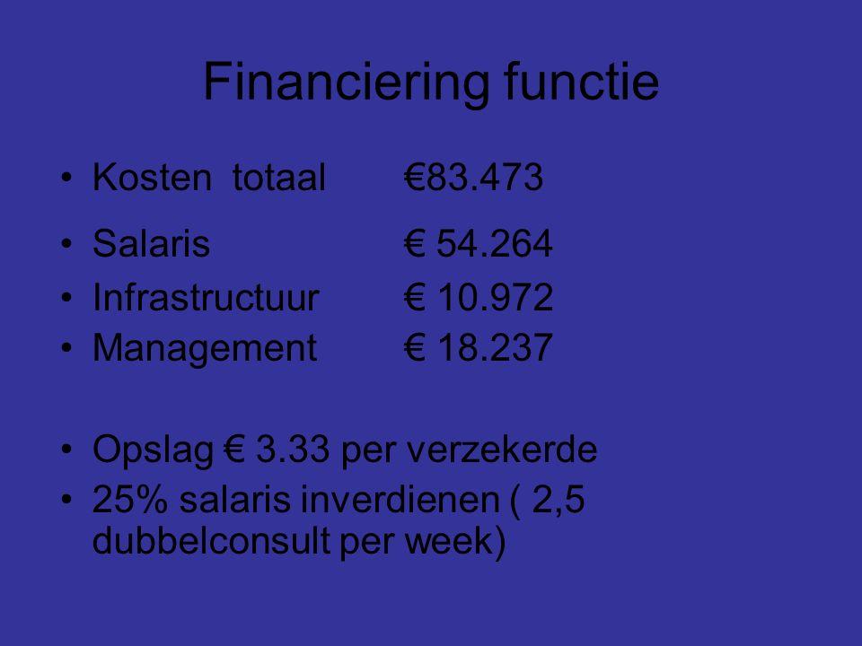 Financiering functie Kostentotaal€83.473 Salaris€ 54.264 Infrastructuur€ 10.972 Management€ 18.237 Opslag € 3.33 per verzekerde 25% salaris inverdienen ( 2,5 dubbelconsult per week)