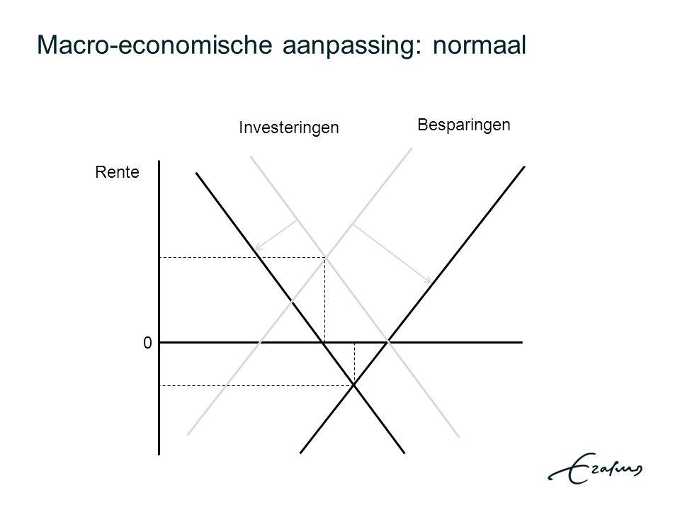 Macro-economische aanpassing: normaal 0 Investeringen Besparingen Rente