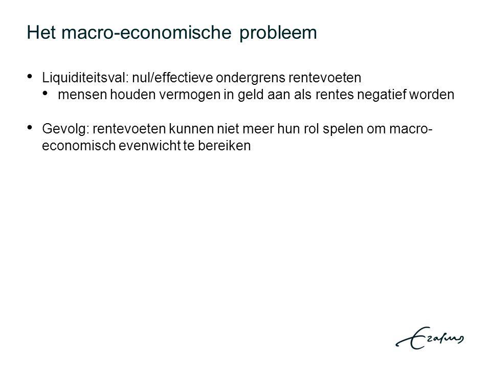 Het macro-economische probleem Liquiditeitsval: nul/effectieve ondergrens rentevoeten mensen houden vermogen in geld aan als rentes negatief worden Gevolg: rentevoeten kunnen niet meer hun rol spelen om macro- economisch evenwicht te bereiken