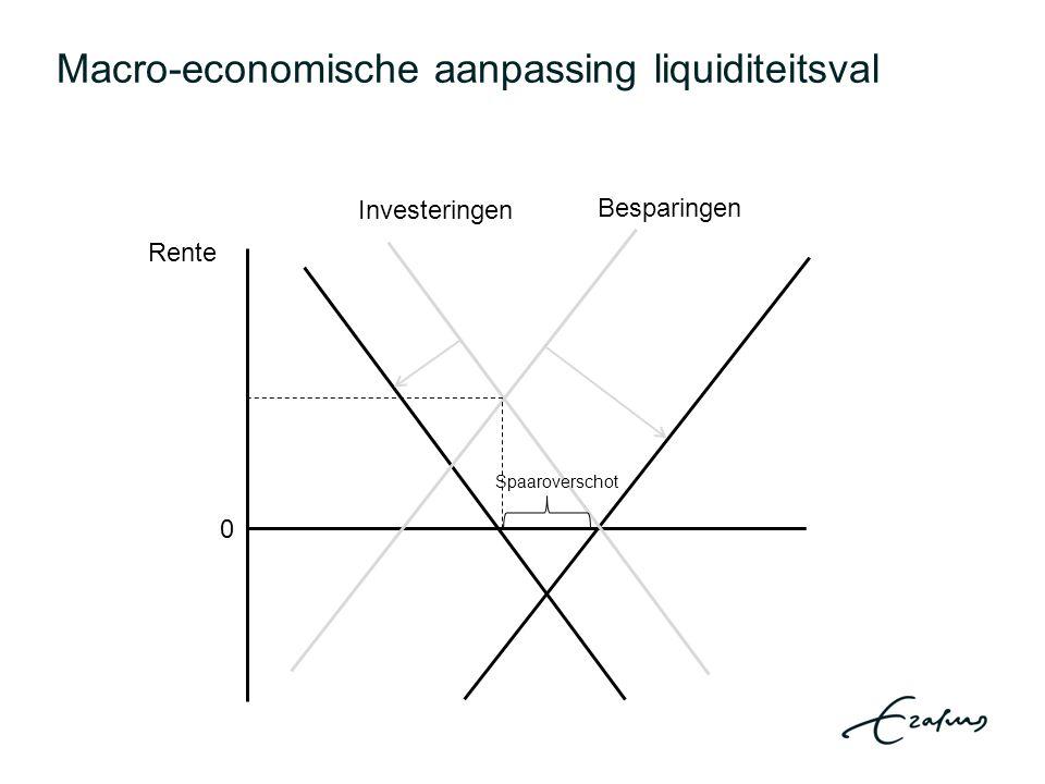 Macro-economische aanpassing liquiditeitsval Rente 0 Investeringen Besparingen Spaaroverschot
