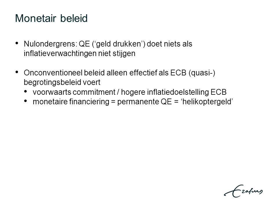 Monetair beleid Nulondergrens: QE ('geld drukken') doet niets als inflatieverwachtingen niet stijgen Onconventioneel beleid alleen effectief als ECB (quasi-) begrotingsbeleid voert voorwaarts commitment / hogere inflatiedoelstelling ECB monetaire financiering = permanente QE = 'helikoptergeld'