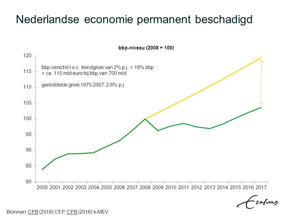 Nederlandse economie permanent beschadigd Bronnen: CPB (2016) CEP, CPB (2016) k-MEVCPB