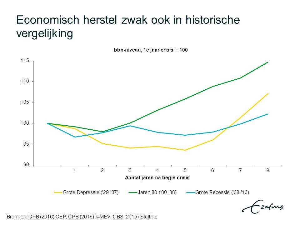 Economisch herstel zwak ook in historische vergelijking Bronnen: CPB (2016) CEP, CPB (2016) k-MEV, CBS (2015) StatlineCPB CBS