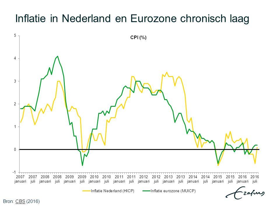 Inflatie in Nederland en Eurozone chronisch laag Bron: CBS (2016)CBS