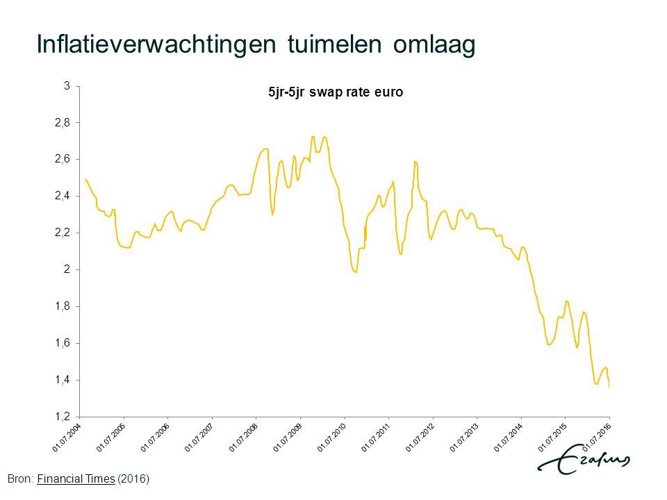 Lange-termijnrentevoeten historische dieptepunten Bronnen: DNB (2016) en ECB (2016)DNBECB