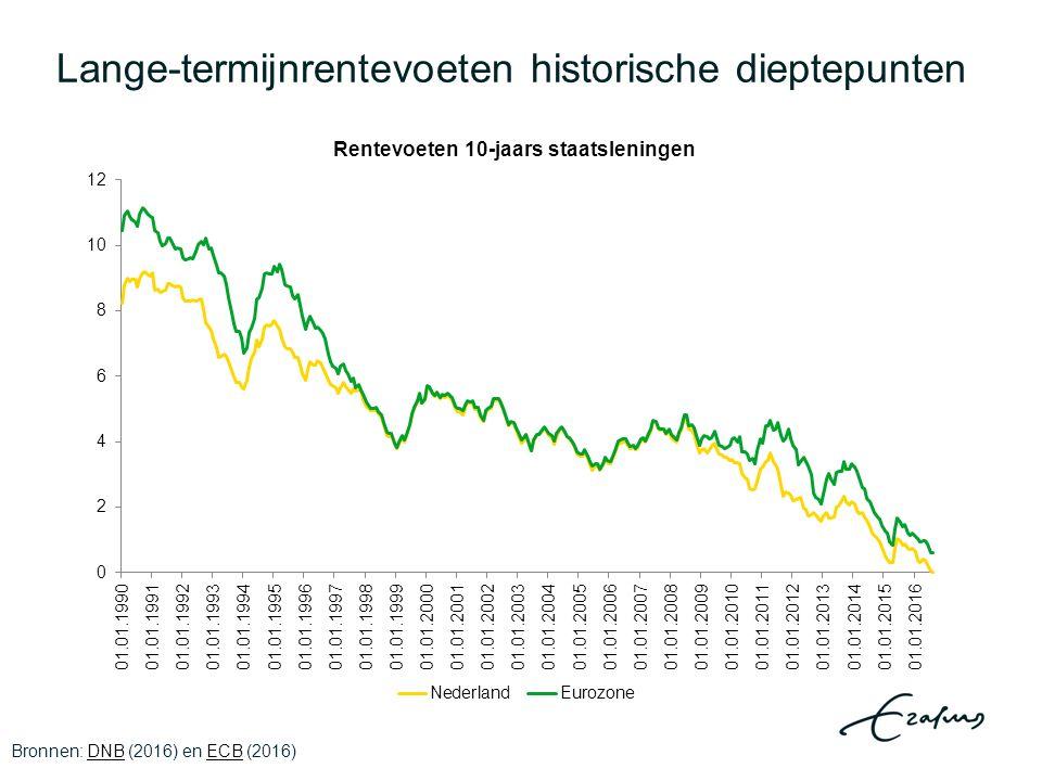 Conclusies Risico – geen voorspelling – op langdurige stagnatie met lage groei, zeer lage rentevoeten zeer lage inflatie en hysterese Mogelijkheid: economisch herstel door optimisme en bubbels Stagnatie niet onvermijdelijk, maar een beleidskeuze begrotingsbeleid 2011-2017 kostte ca.