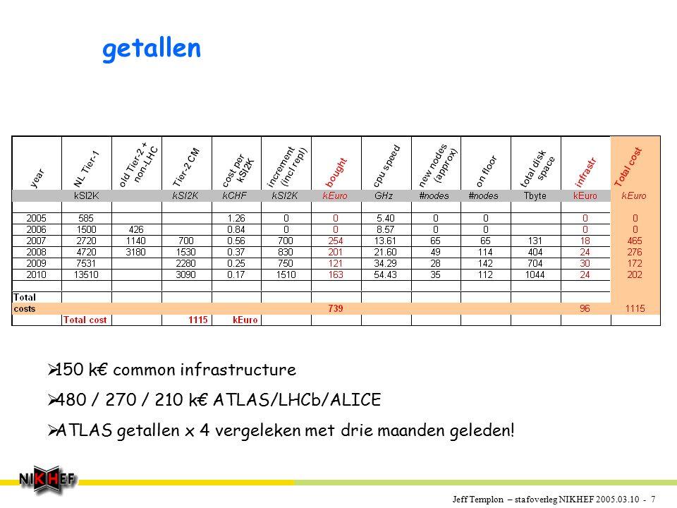 Jeff Templon – stafoverleg NIKHEF 2005.03.10 - 7 getallen  150 k€ common infrastructure  480 / 270 / 210 k€ ATLAS/LHCb/ALICE  ATLAS getallen x 4 vergeleken met drie maanden geleden!