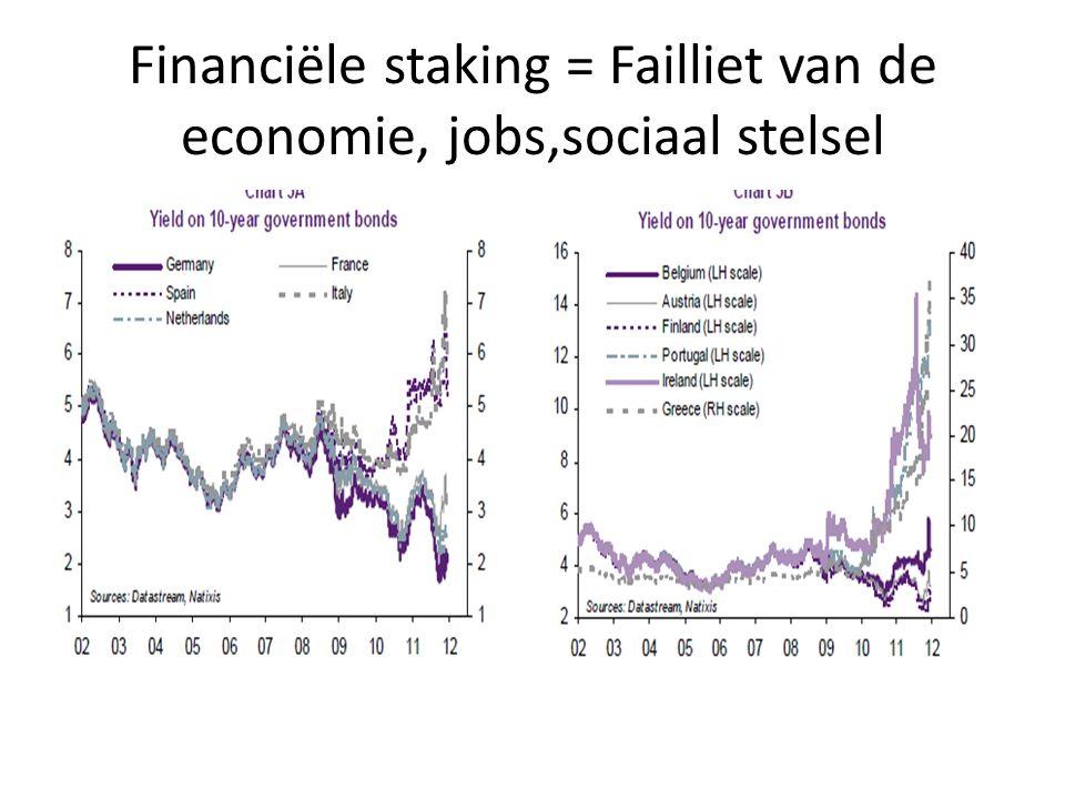 Financiële staking = Failliet van de economie, jobs,sociaal stelsel