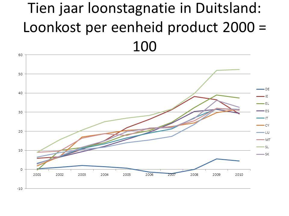 Tien jaar loonstagnatie in Duitsland: Loonkost per eenheid product 2000 = 100