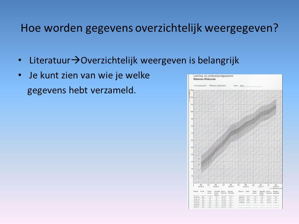 Hoe worden gegevens overzichtelijk weergegeven.