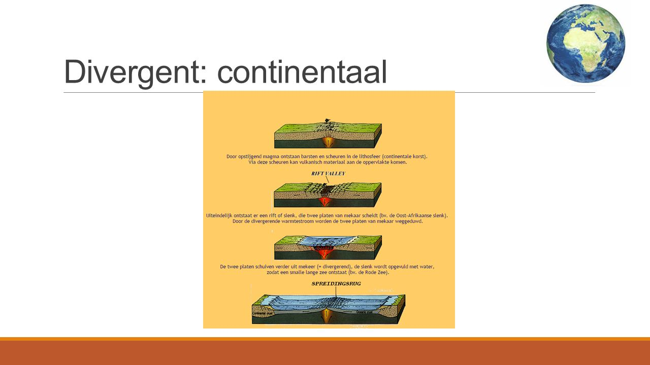 Divergent: continentaal