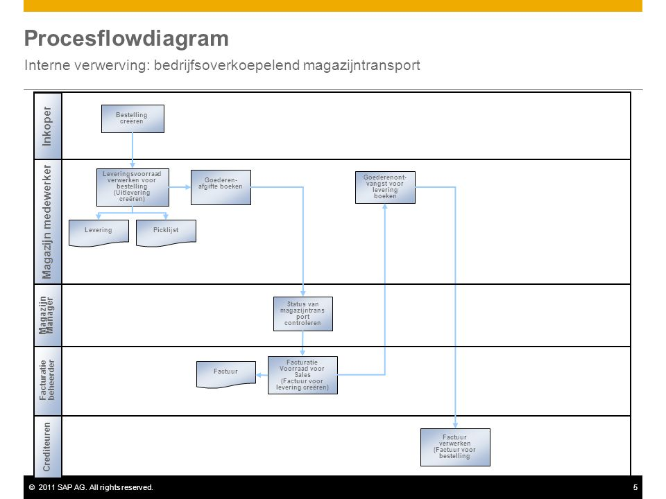 ©2011 SAP AG. All rights reserved.5 Procesflowdiagram Interne verwerving: bedrijfsoverkoepelend magazijntransport Magazijn medewerker Inkoper Picklijs