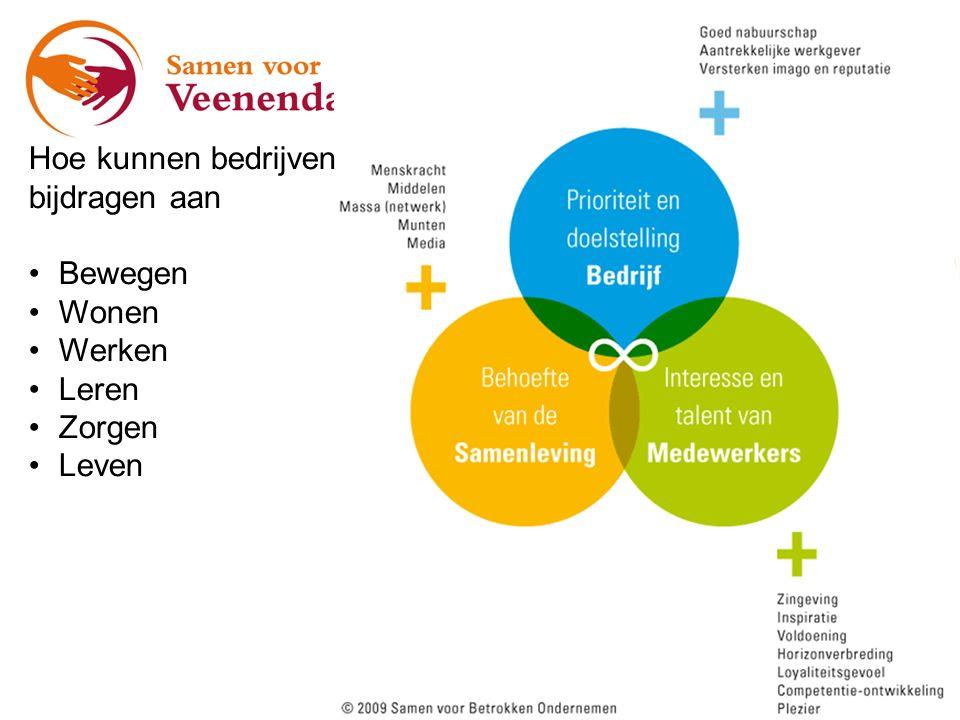 De analyse Relevant: speelt het in Veenendaal en in welke mate.