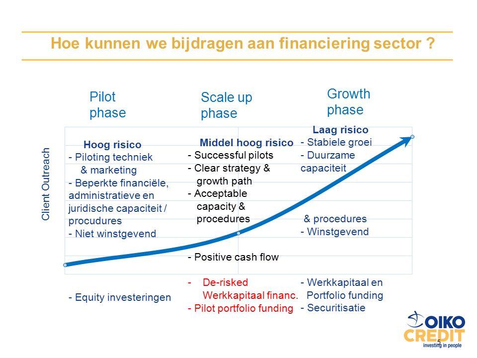 5 Hoe kunnen we bijdragen aan financiering sector .